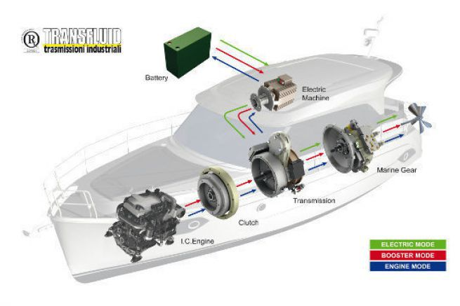 Transfluid hybrid installation on the Bavaria E40